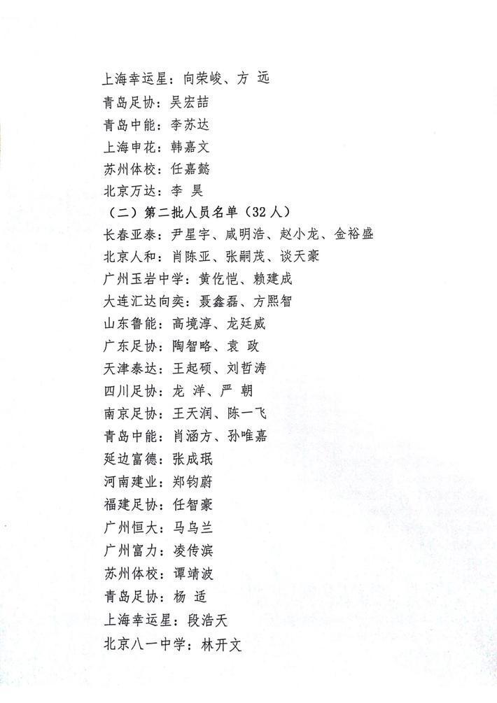U15男足红队集训名单:鲁能5人,何小珂领衔
